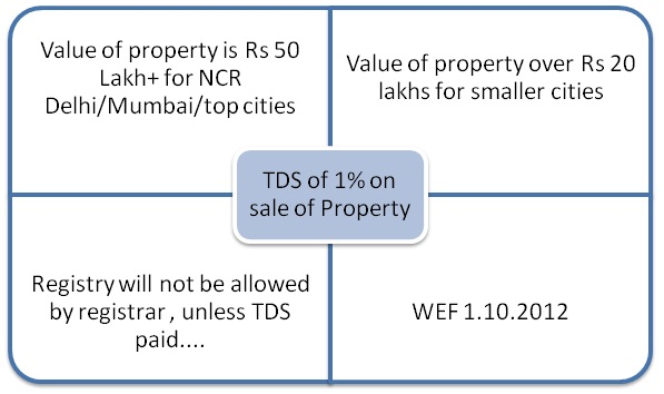 TDS on Property Sale in India under Section 194-IA
