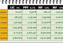 LIC as investment is a bad idea
