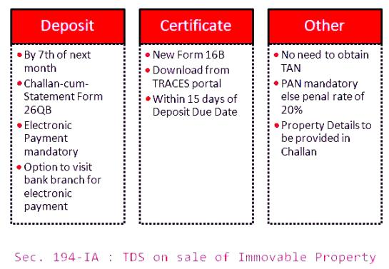 TDS on Property Sale in India under Section 194-IA  TDS on Property Sale that is applicable from 1st June 2013 and is deducted at source on sale of immovable property including land and building (excluding agricultural land). For Tax deduction under Section 194-1A of the IT Act 1961, the cost of the property must be equal to or more than INR 50 Lacs.