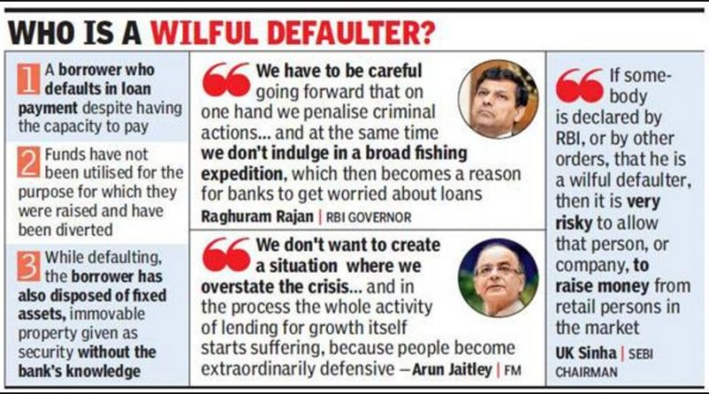 Who Is Wilful Defaulter