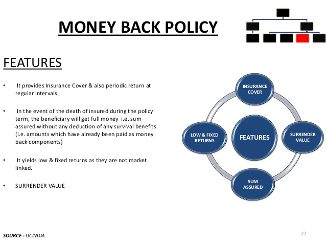 Comparison between different periodic money back policies ...