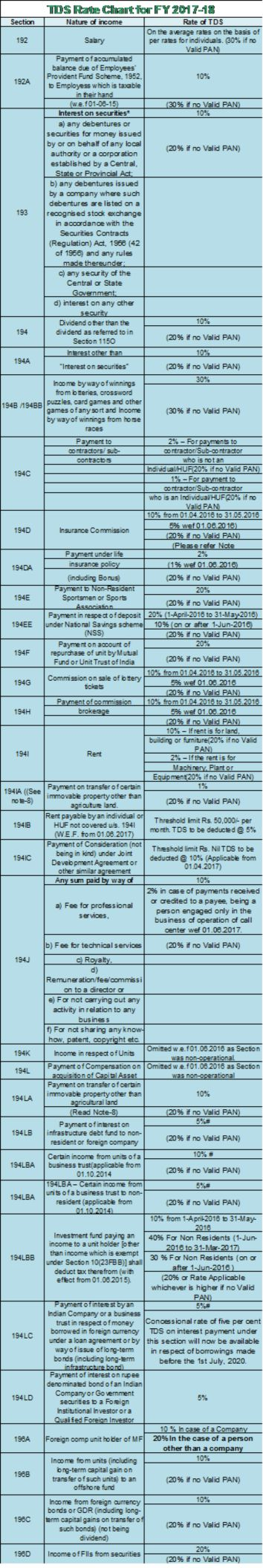 Rates of TDS as applicable for FY 2017-18