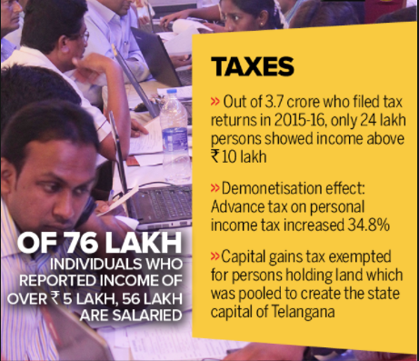 different kinds of tax terrorism in India