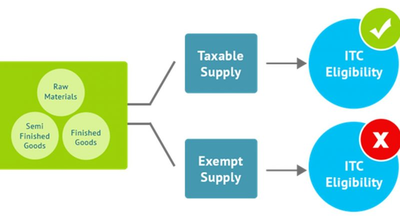 Do I pay Input Tax Credit in Goods and service tax? How do I and when can I claim it back?