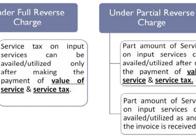 What is The Reverse Charge Mechanism under Goods and Service Tax (GST)?
