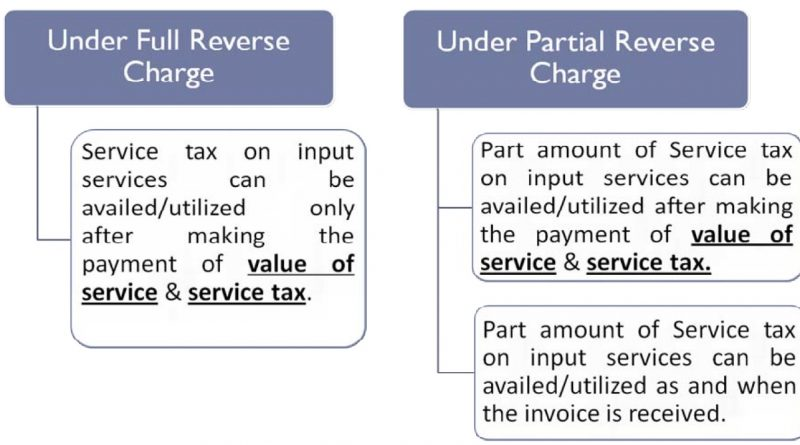 rcm service tax chart 2015 16: Several documents needed by an individual who have to pay service