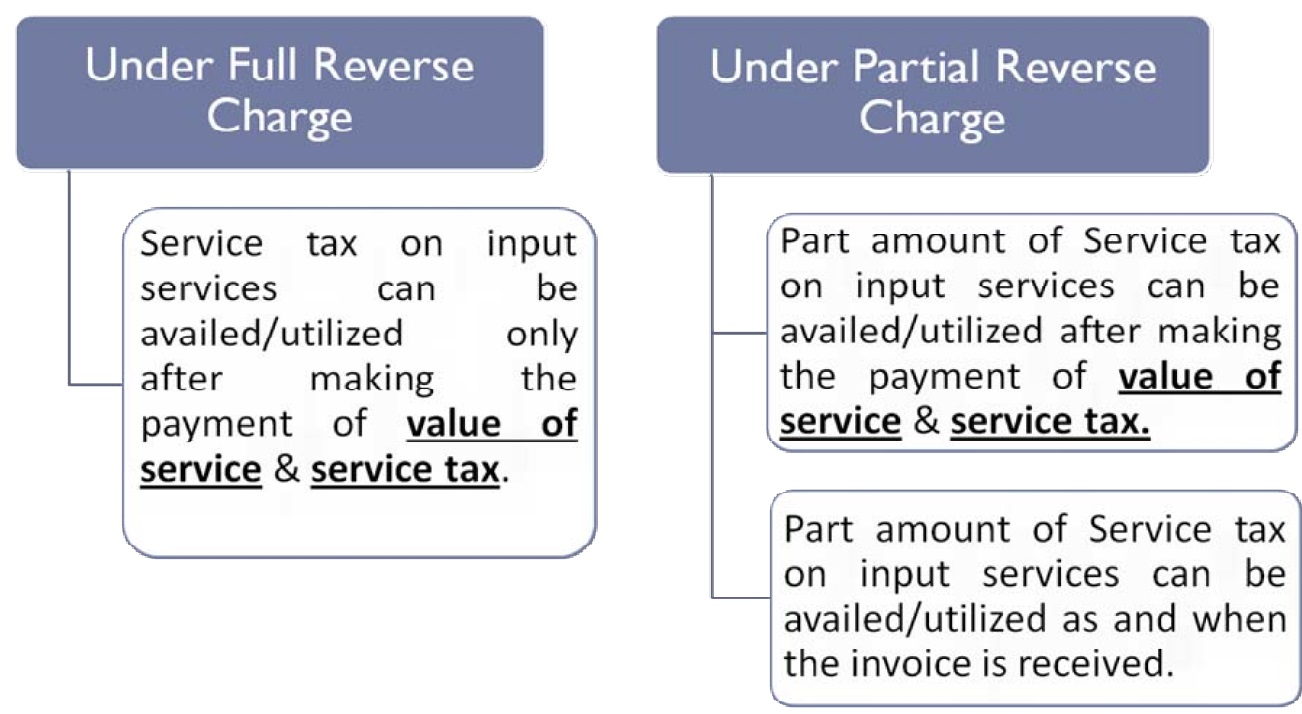 Reverse Charge Mechanism under Goods and Service Tax