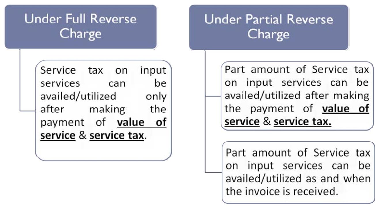 Several docu... Reverse Charge Mechanism Under Gst