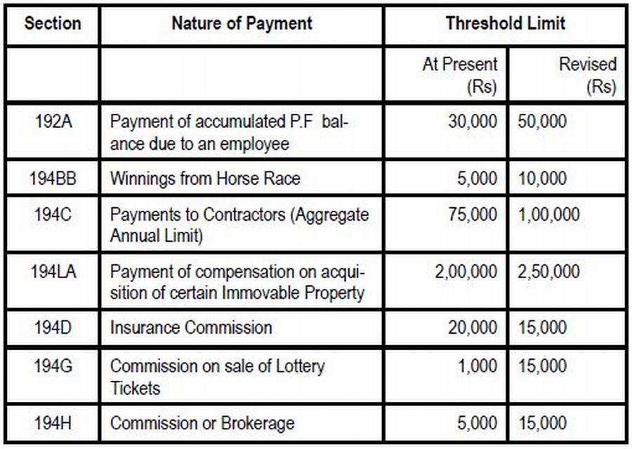 Income Tax Act 1961 Pdf File