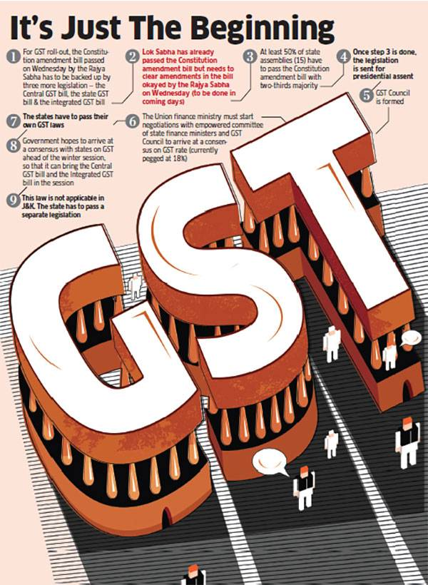 Anguish amongst Taxpayers over GST Networks- Flaws in GST Management Leads to Increased the Concerns of the Businesses in India