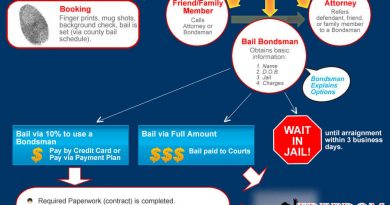 What Is the Bail Bondsman Process