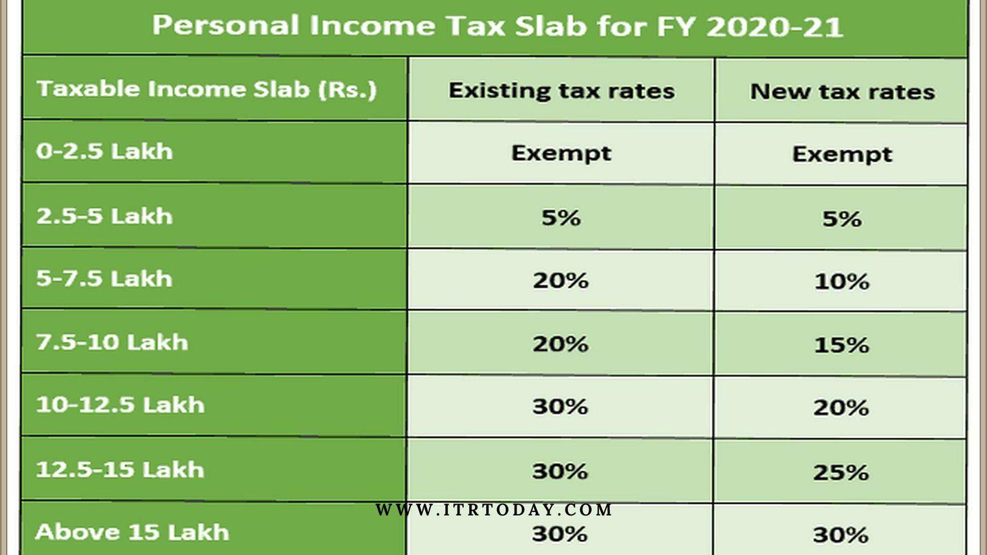 Income Tax Slabs 4