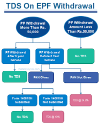No TDS on withdrawals of EPF till covid-19 persists