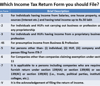 Which is the Best return form for you to File Income Tax return